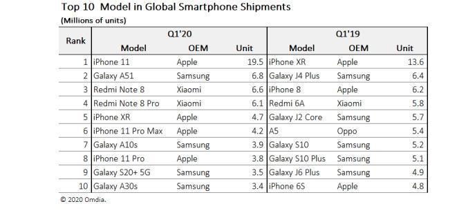 آیفون 11 محبوبترین موبایل جهان است